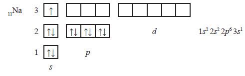Електронні і графічні формули атомів